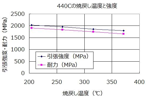 SUS440Cの強度